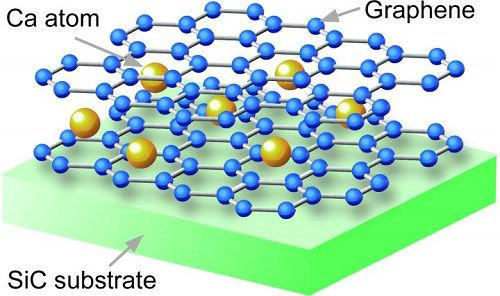 super-iletken-grafen