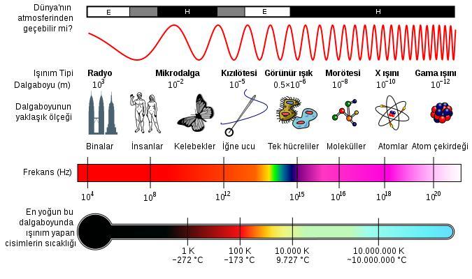 elektromanyetik-spektrum