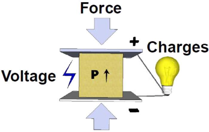 piezoelektrik-efekt