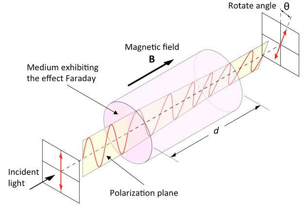 faraday-etkisi