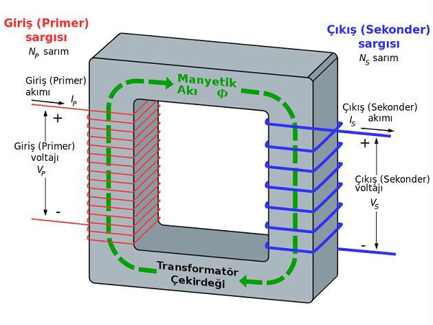 transformator-nedir