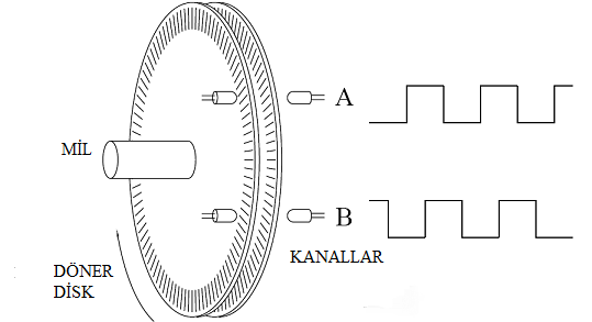 Encoder İç Şema